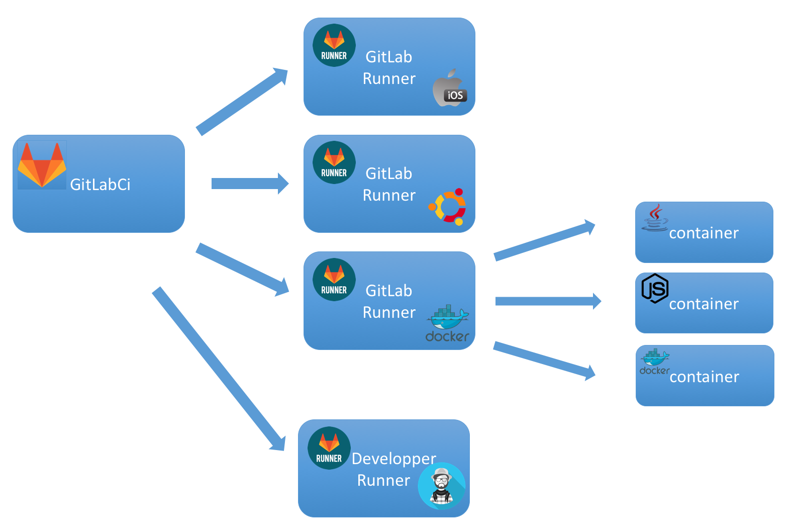 Gitlab docker in docker